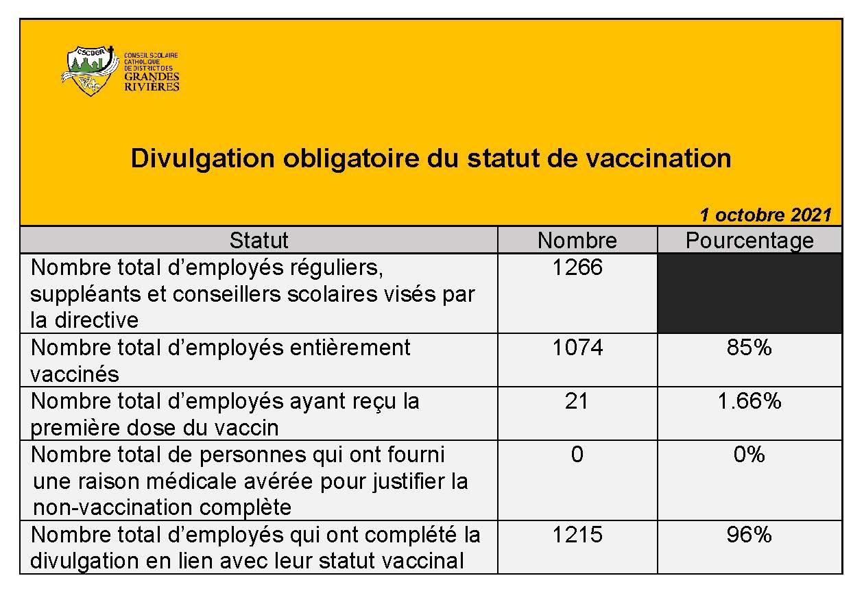Vaccination disclosure statistics table Sept 15, 2021